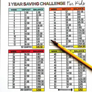 1 Year Saving Challenge for Kids with free printables www.thirtyhandmadedays.com
