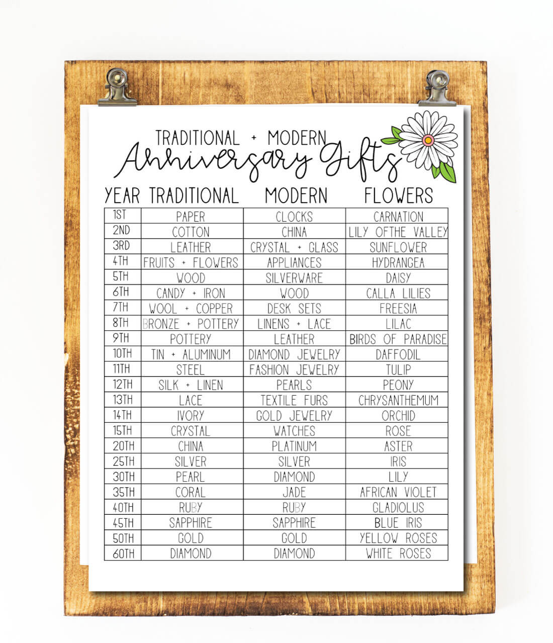 Anniversary Gifts By Year - free printable from www.thirtyhandmadedays.com